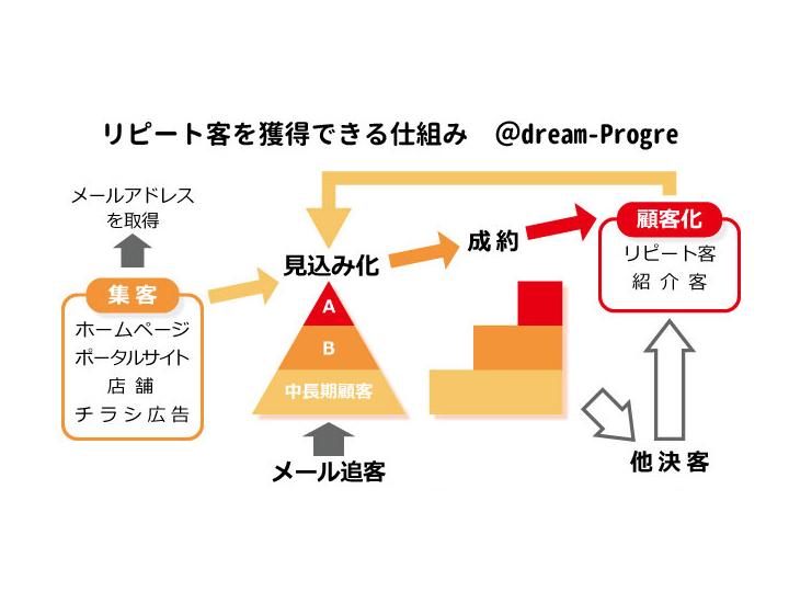 不動産営業支援システム「@dream-Progre」